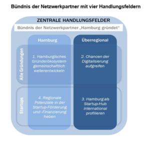 Gründungsförderung in Hamburg