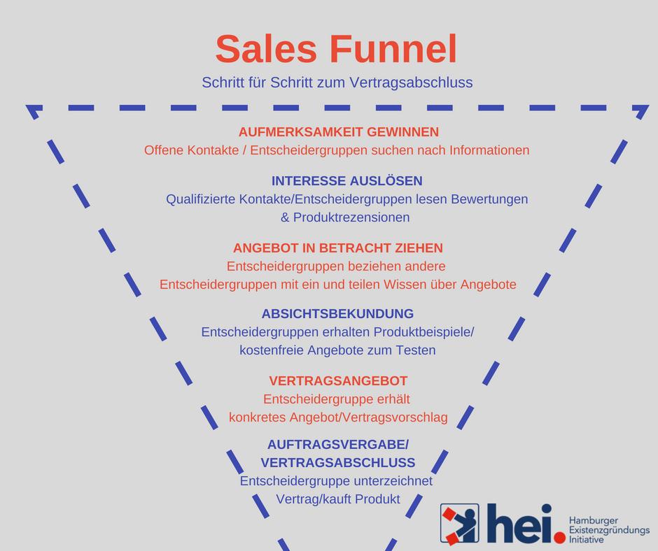Arbeiten mit dem Sales Funnel erleichtert den B2B-Vertrieb